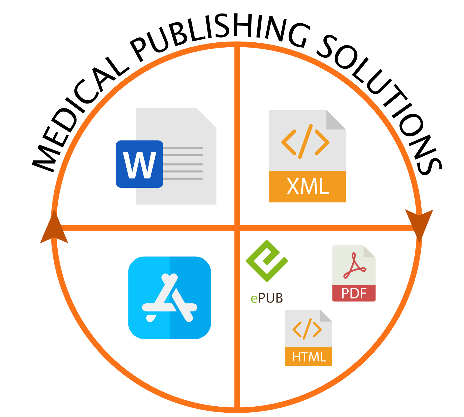 Medical Publishing Solutions